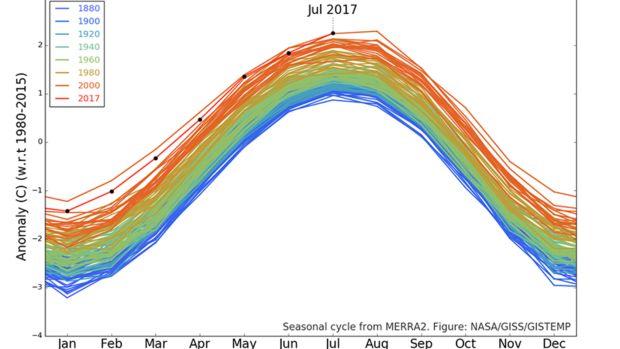 Monthly temperature anomalies between 1980-2015.