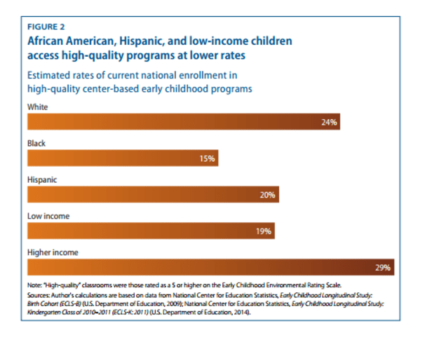 Study High Quality Early Education >> Early Childhood Education Matters Here S How To Make It