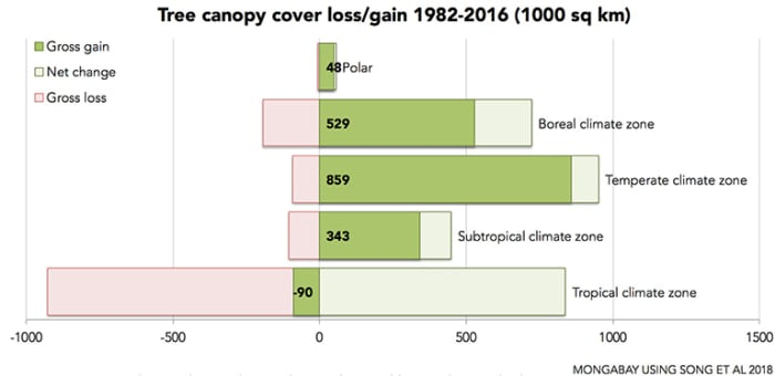 song_2018_tree_canopy_cover_by_climate_zone_768