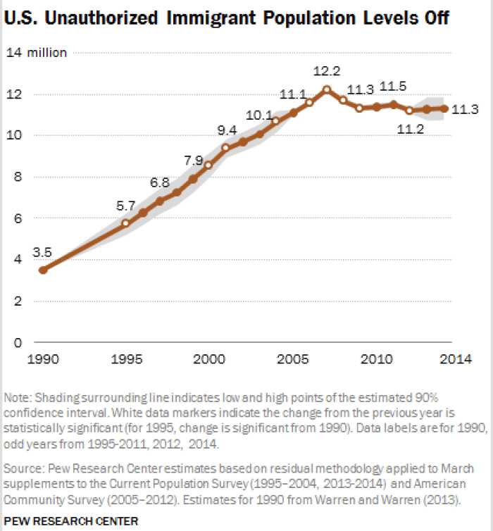 the issues surrounding immigration and immigrants Mpi experts analyze these and other major trends and developments in a countdown of the top 10 migration issues  about immigrants and immigration.