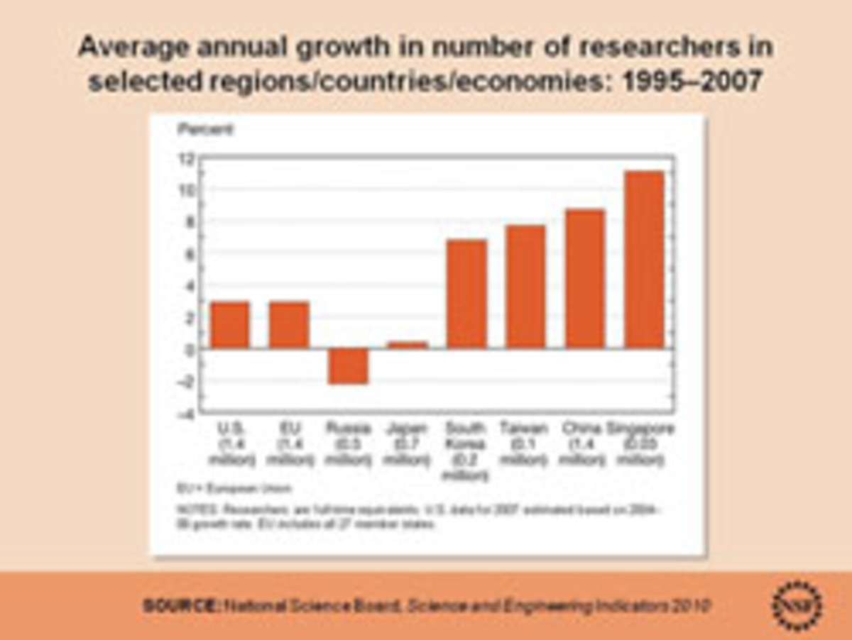 Average annual growth in number of researchers in selected regions. Click to enlarge.