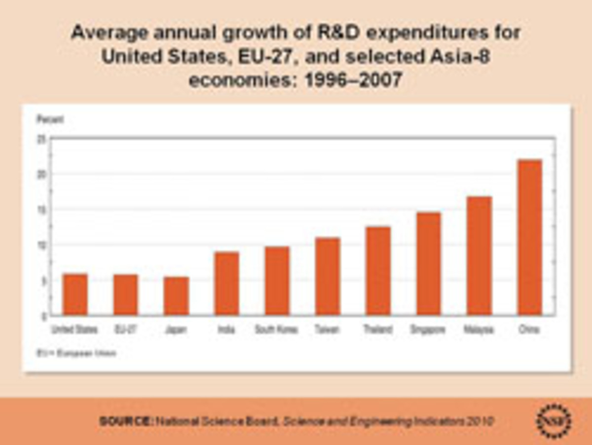 Average annual growth of R&D expenditures. Click to enlarge
