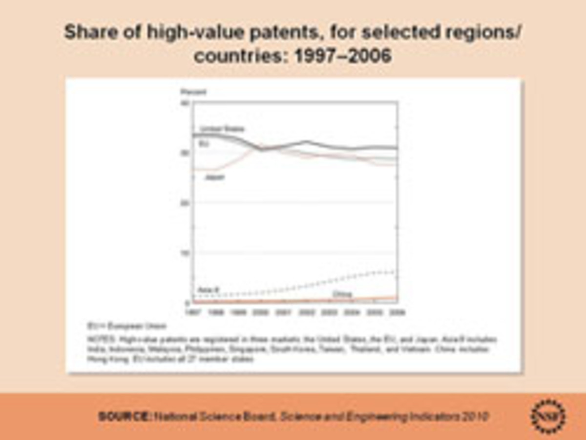 Share of high-value patents in selected regions. Click to enlarge.