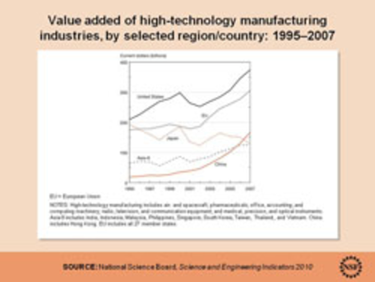 Value added of high-tech manufacturing industries by region/country. Click to enlarge.