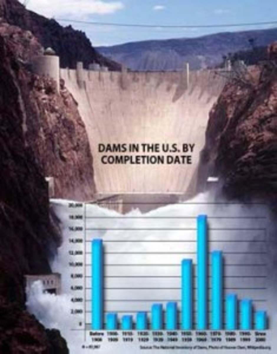 A graph showing dams in the United States by completion date. Click to Enlarge