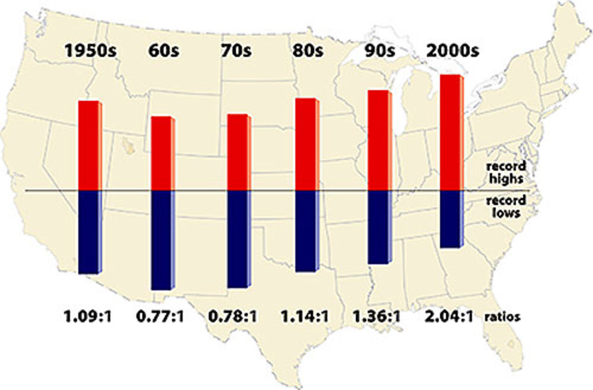 Temperature gradients for the U.S. over the last 50 years. By the first decade of the 21st century, record-breaking hot temperatures were running at more than a 2-to-1 ratio to record-breaking cold temperatures. (Meehl et al 2009; National Center for Atmospheric Research)