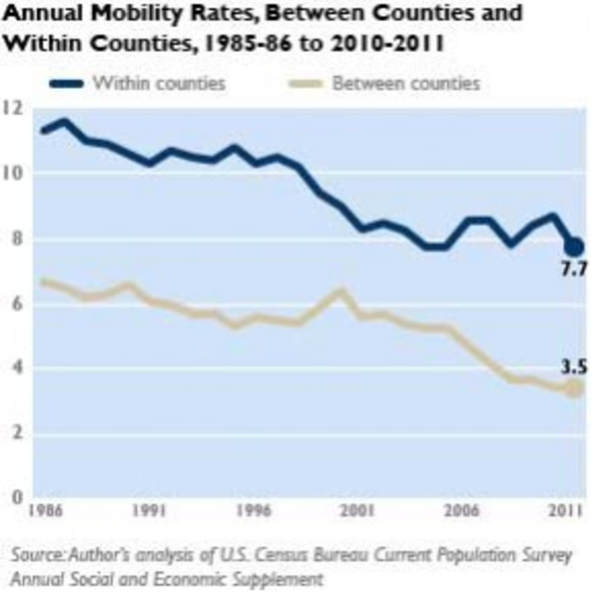On the Brookings website, William Frey offers this chart showing the decline in mobility in the U.S. Click the photo to visit the website.