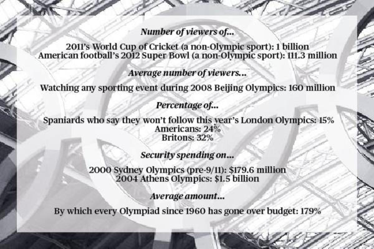 Olympics-charticle