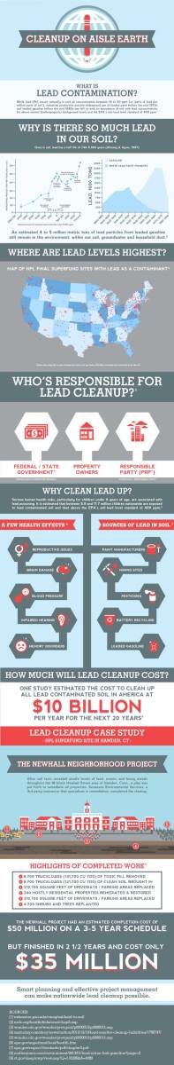 lead-contaminated-soil-remediation-infographic2