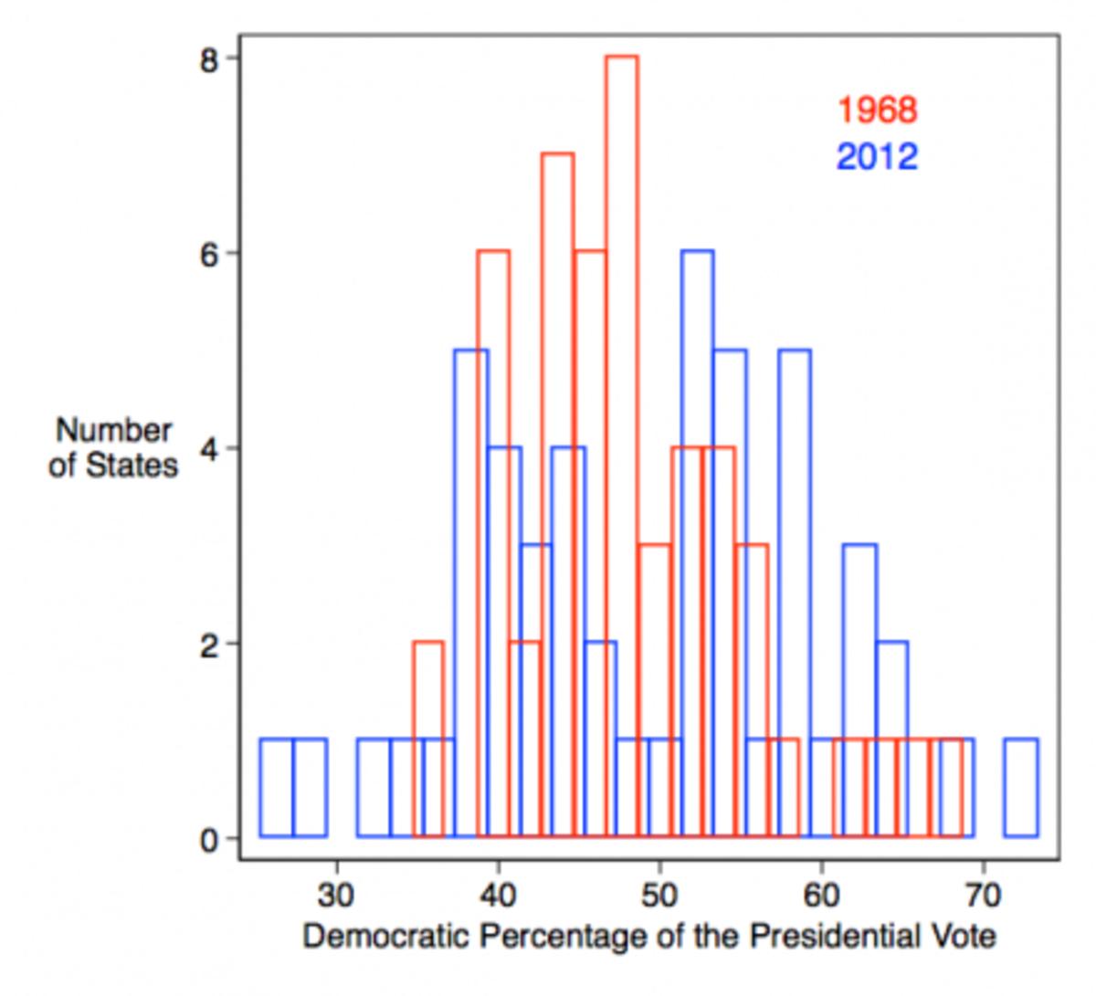 prez-vote-1968-2012-440x400