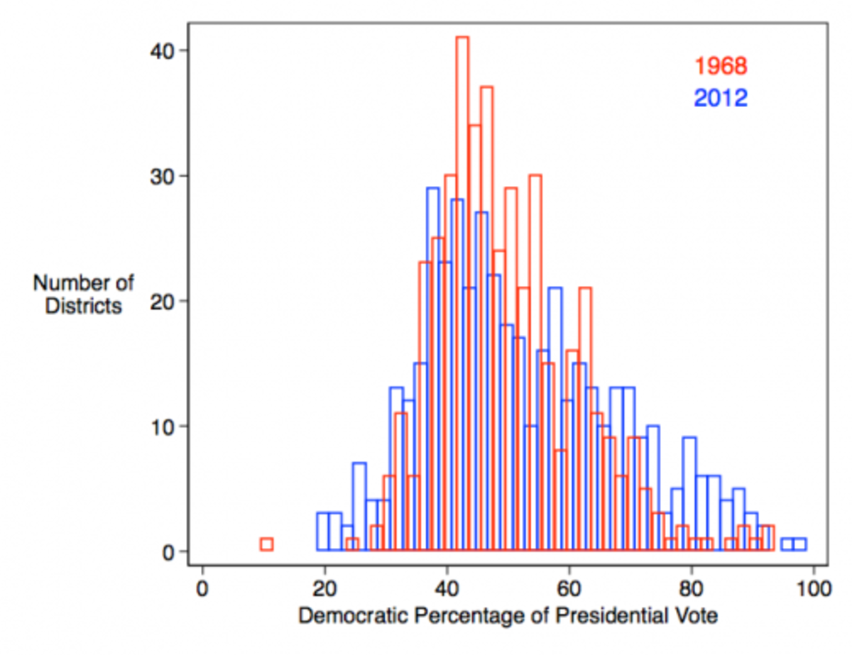 prez-votes-by-district-1968-and-2012-520x400