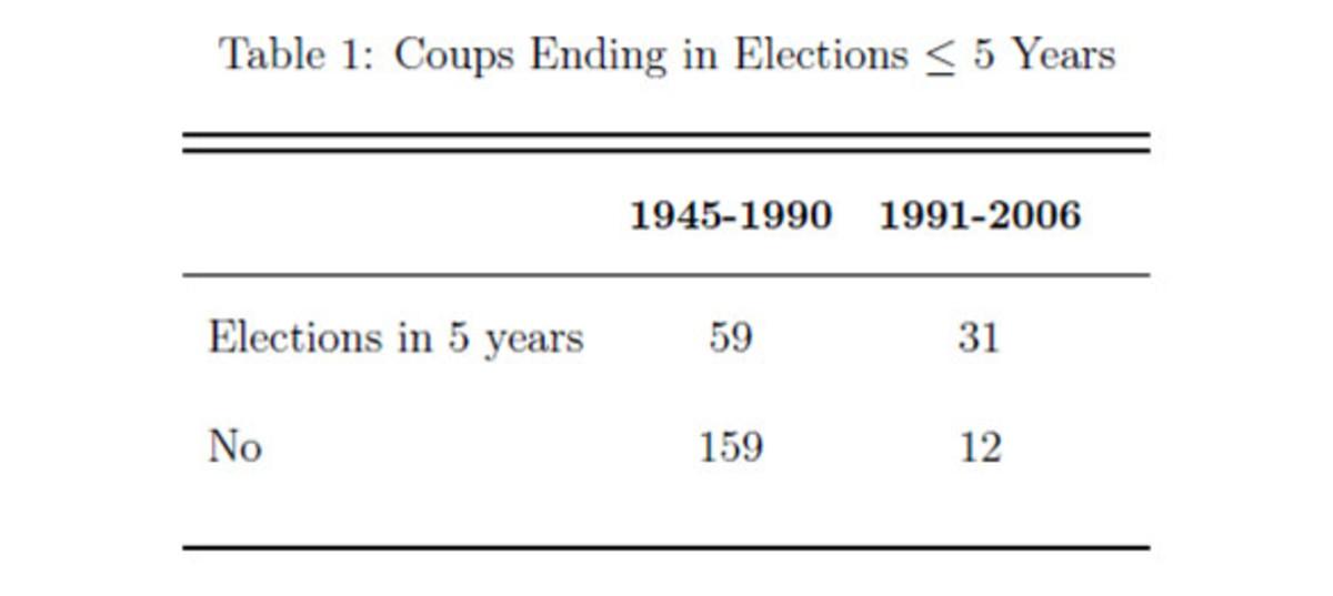coup-chart