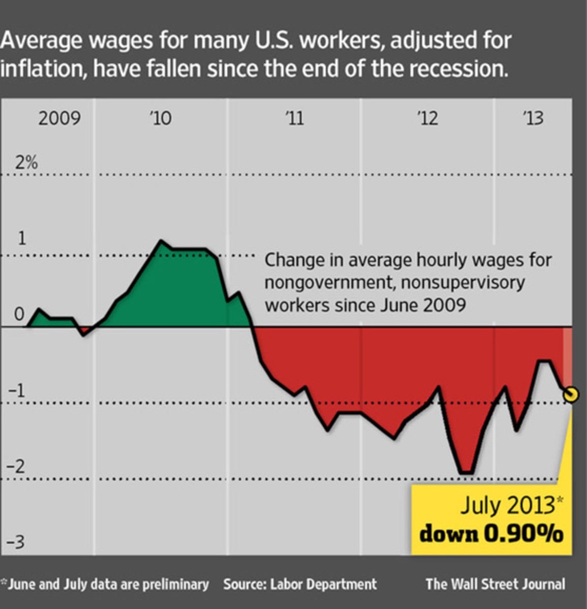 1-wages