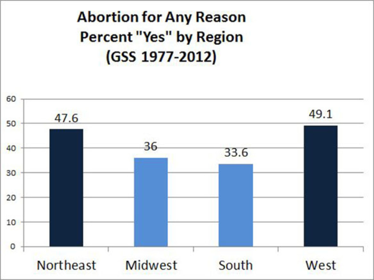 Health Essay Writing The South And Midwest Are Most Strongly Antiabortion The West Coast And  Northeast The Most Liberal So Do These Cultural Difference Affect Rates  Of  Synthesis Example Essay also Apa Format Sample Essay Paper Does Legalizing Abortion Actually Lead To More People Killing  College Vs High School Essay Compare And Contrast