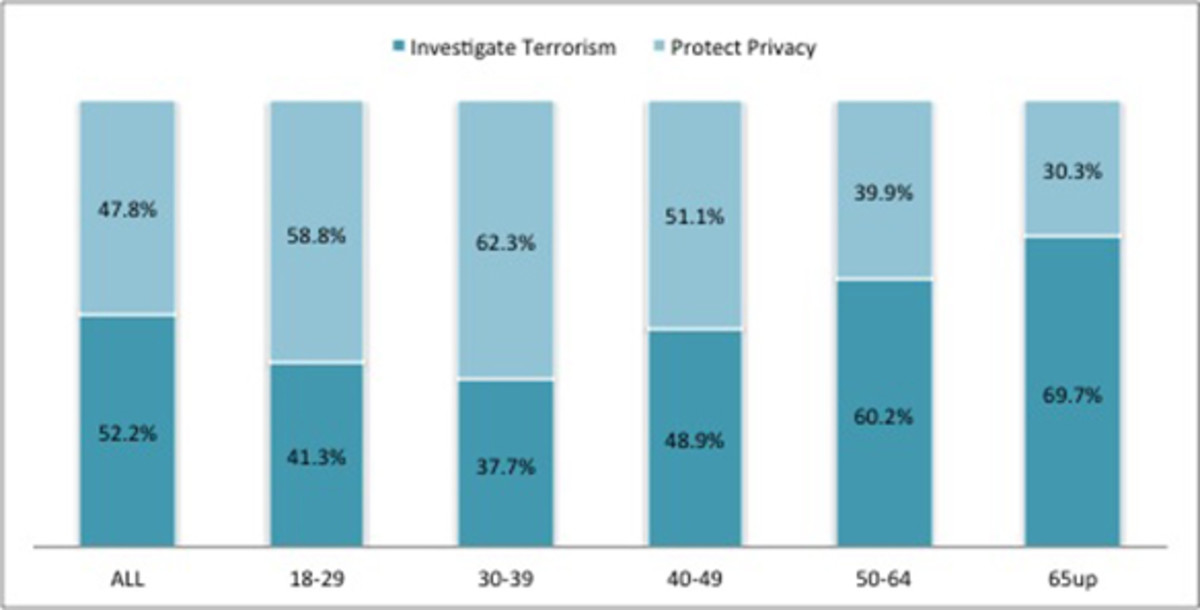graphs-privacy-1