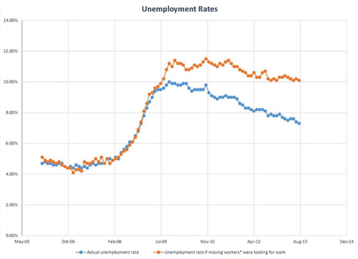 2-unemployment-graph