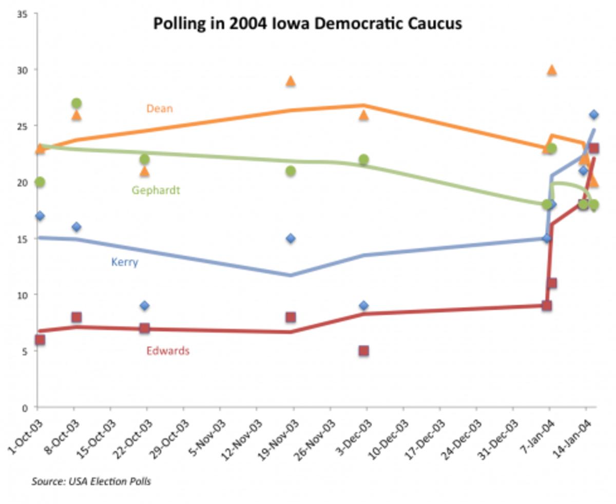 Dem-2004-IA-Caucus-polls-489x400