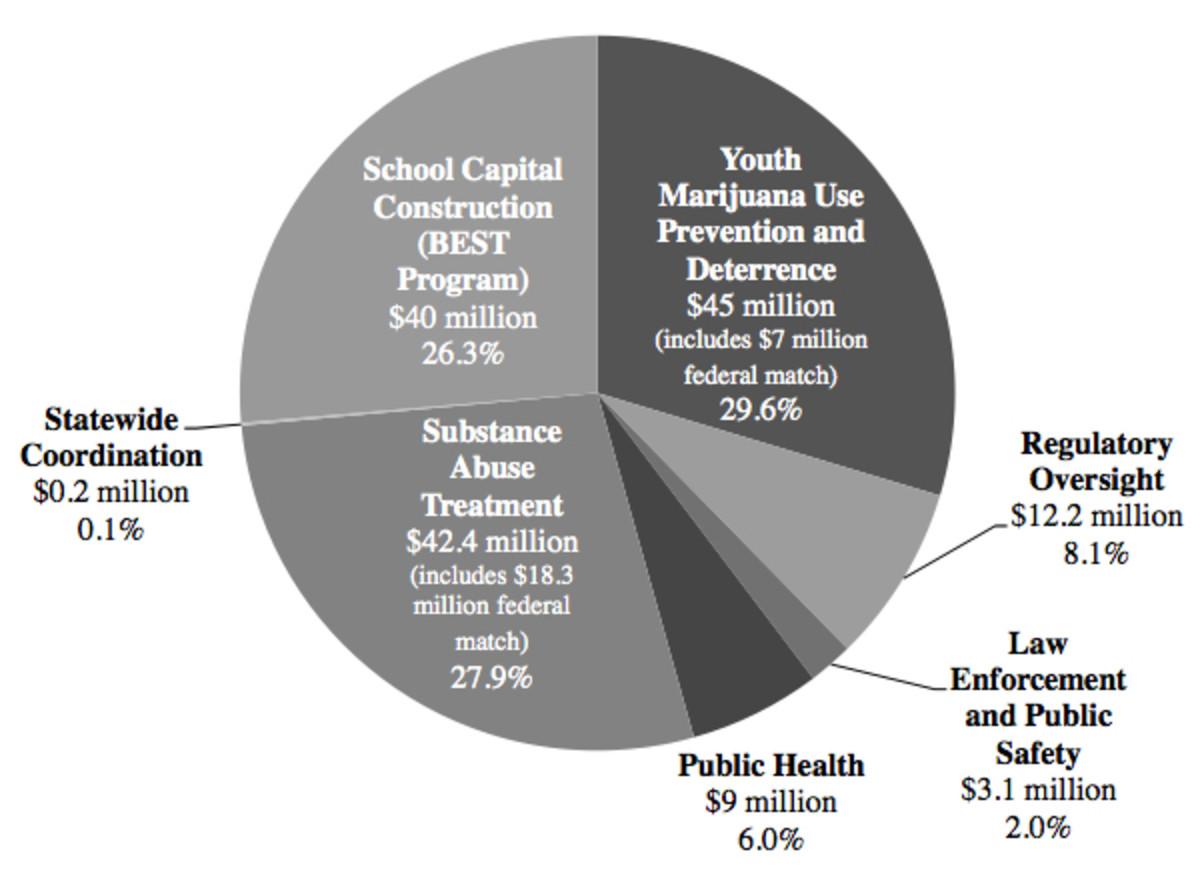 marijuana-co-chart