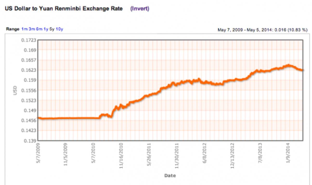 The fall of chinas renminbi pacific standard buycottarizona Gallery