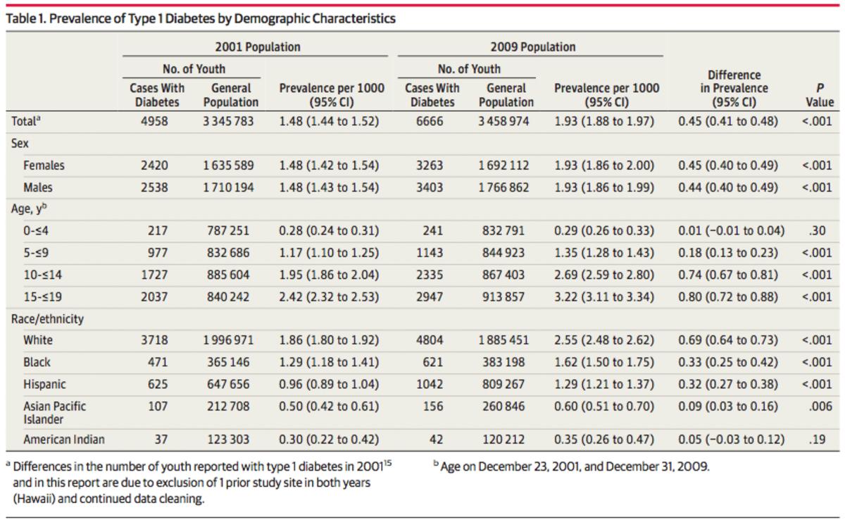 diabetes-prevalence
