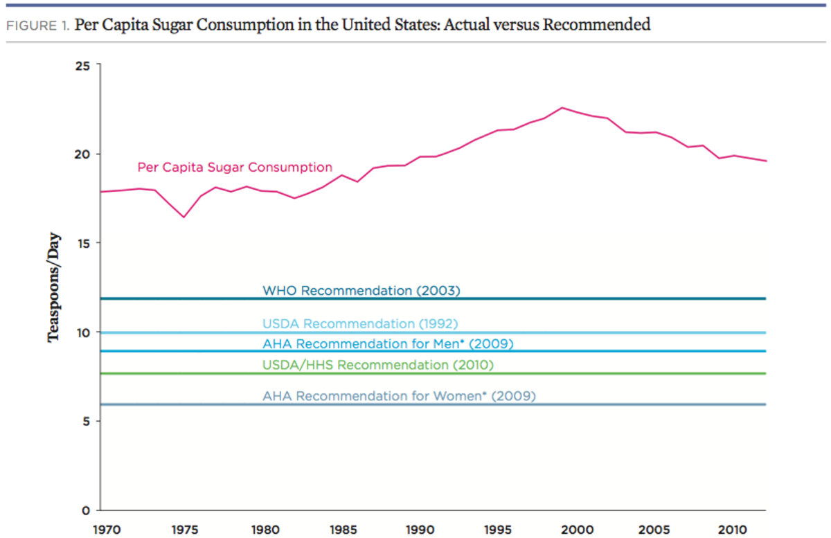 sugar-consumpion