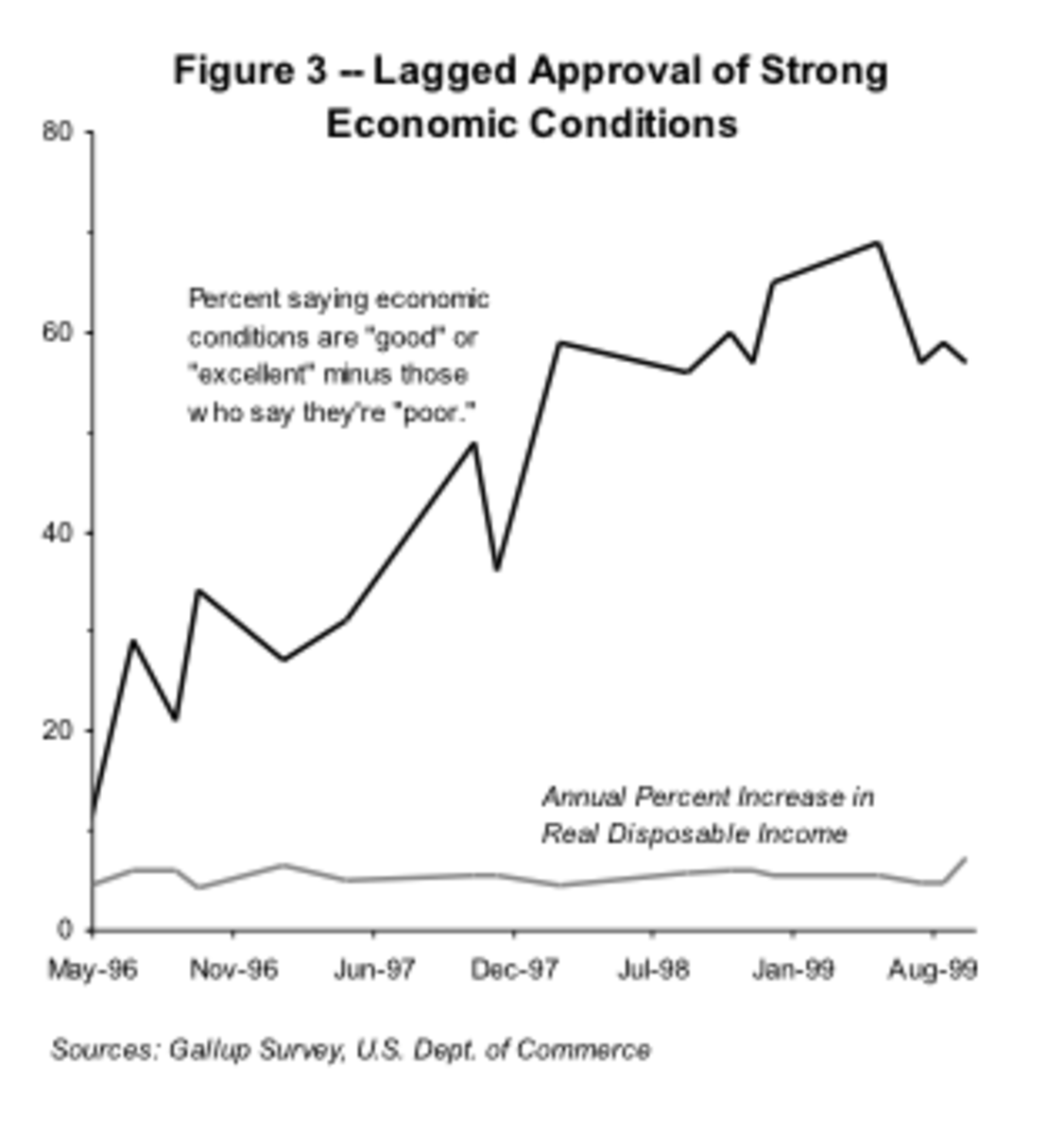 lagged-economic-approval
