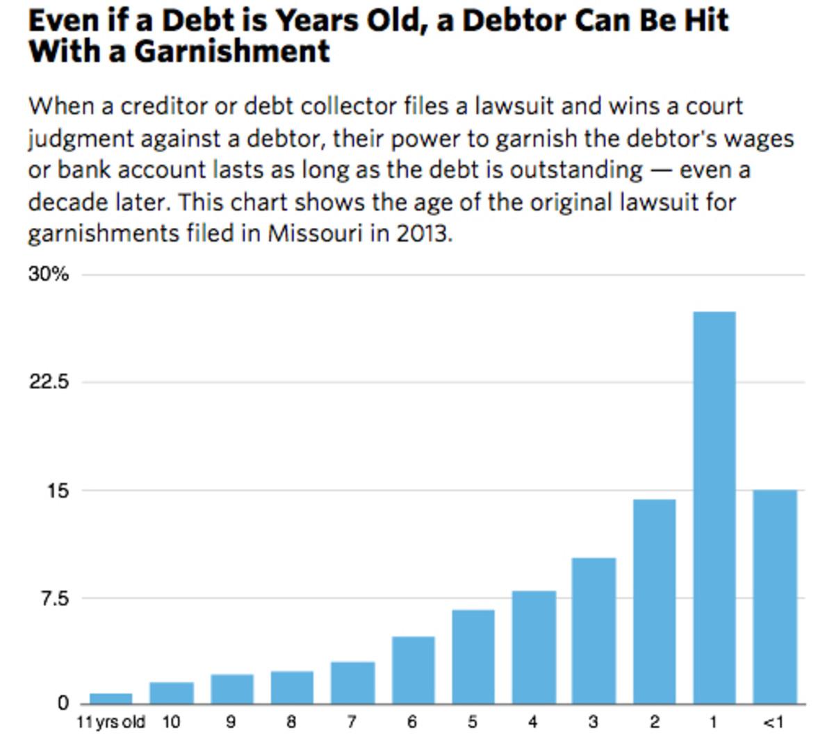 consumer-debt-1