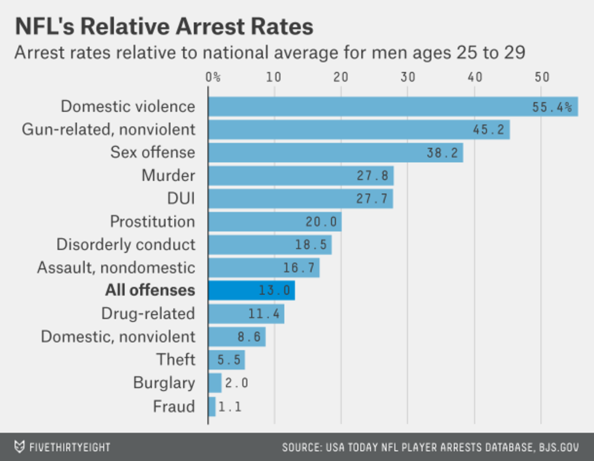 What Predicts Nfl Arrest Records Position Or Disposition Pacific Football Field Diagram Second Some Positions Have A Disproportionate Number Of Offenders The Graphs Below Show Percent All Arrests Accounted For By Each And Also