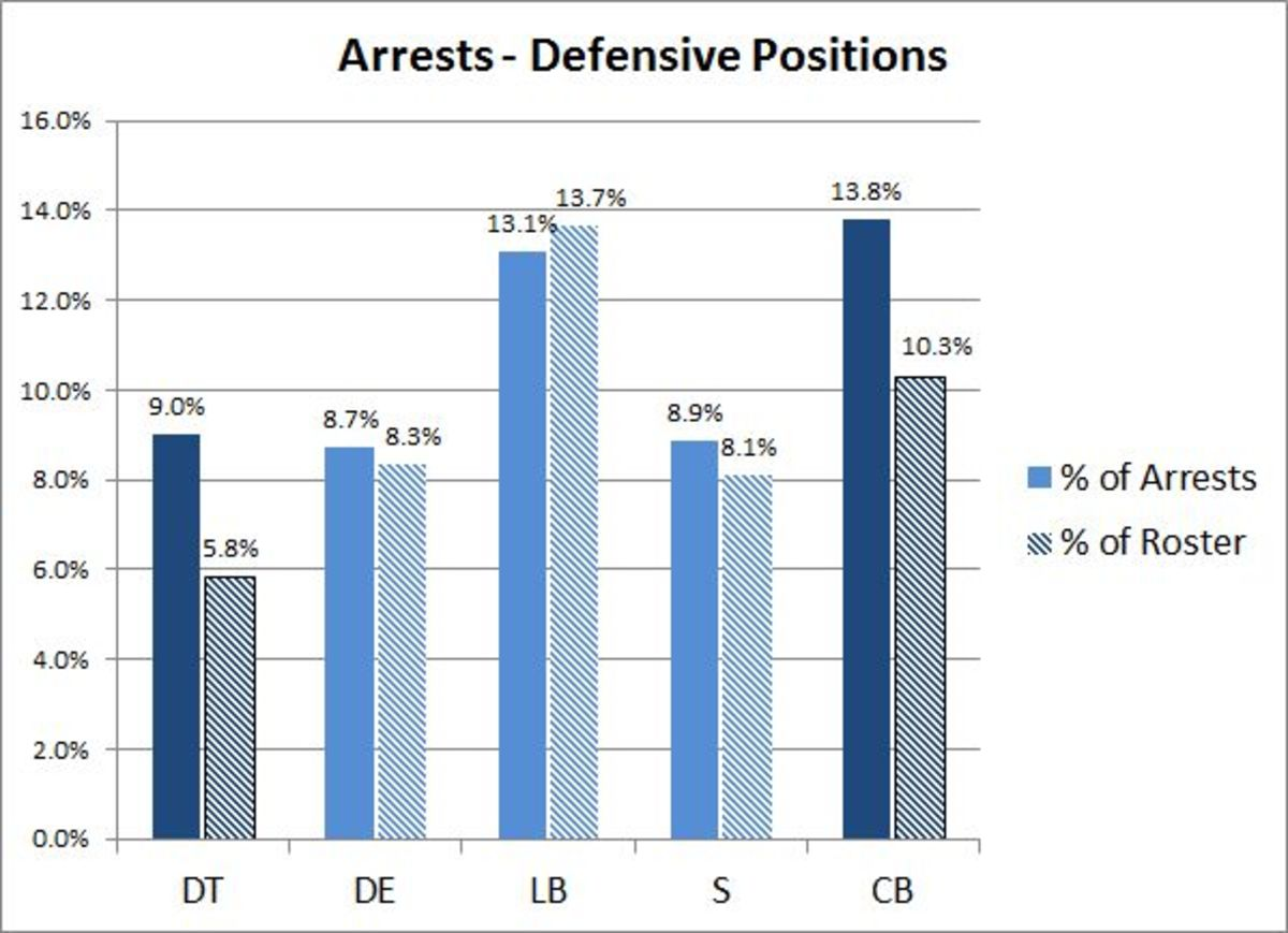 What Predicts Nfl Arrest Records Position Or Disposition Pacific Football Field Diagram 3 29