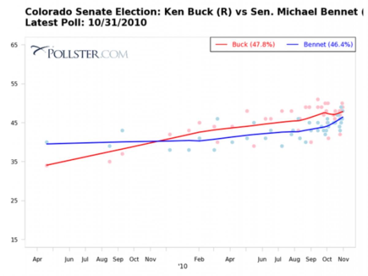 Bennet-v-Buck-polls-533x400
