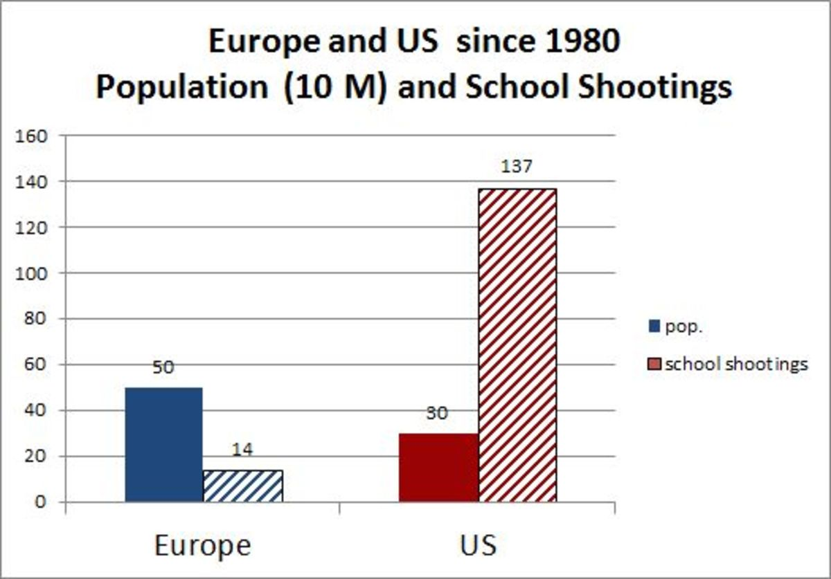 School Shootings What S Different About Europe Pacific Standard