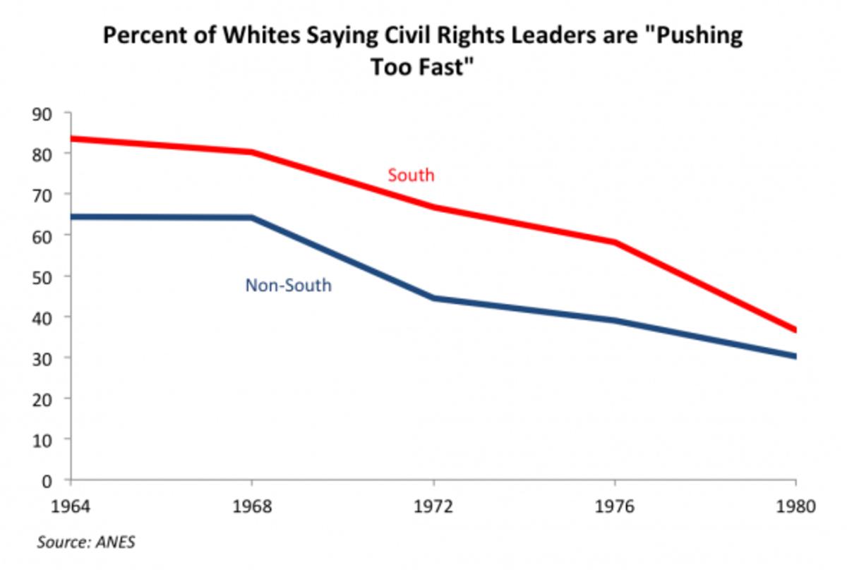 civil-rights-too-fast-590x400