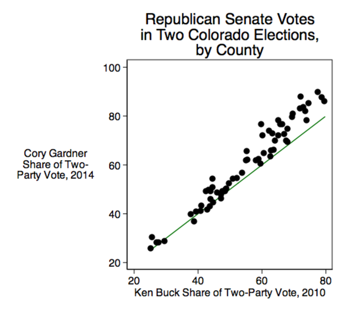 CO-sen-votes-2010-and-2014