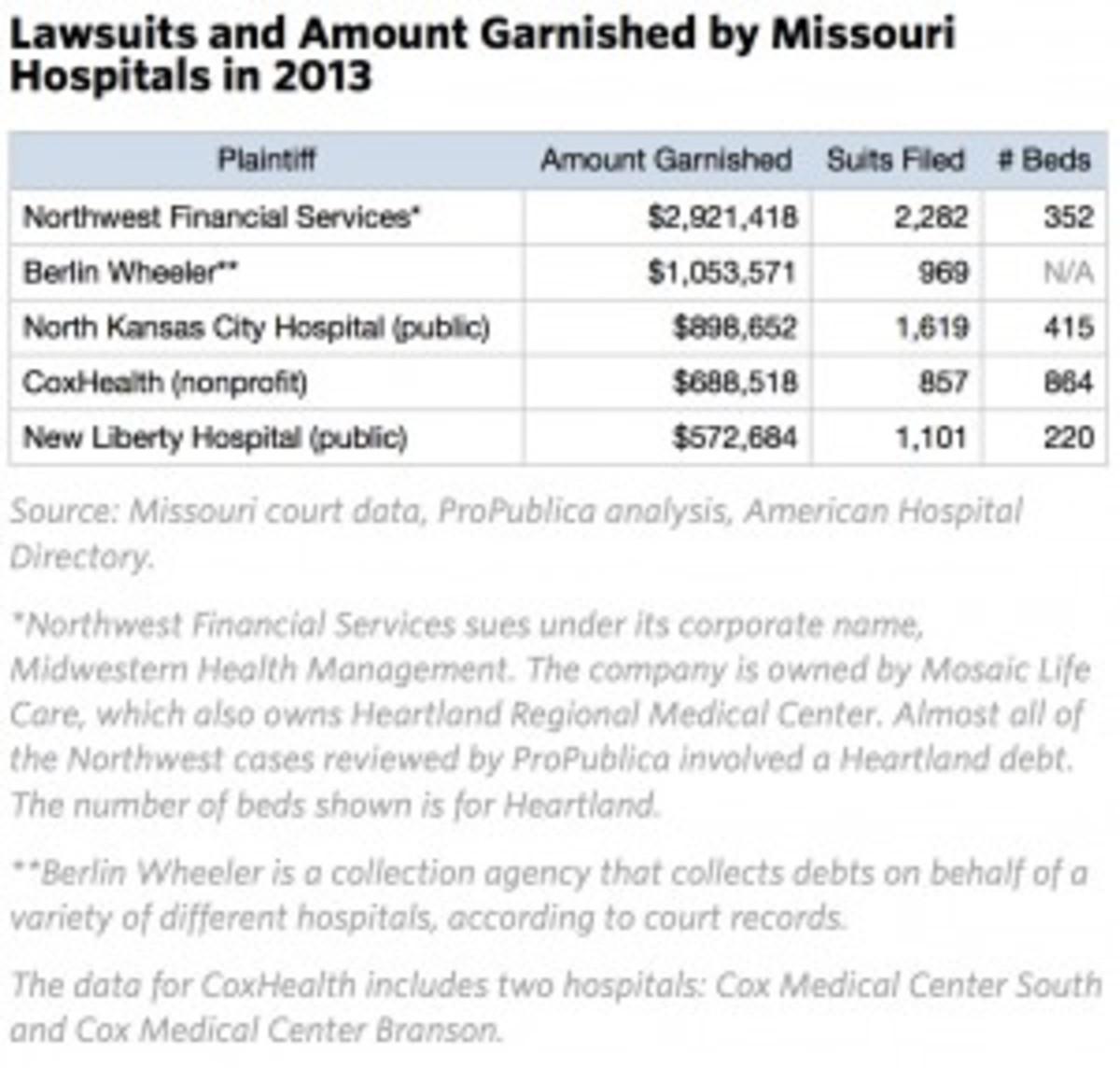 lawsuits-hospitals-300x286