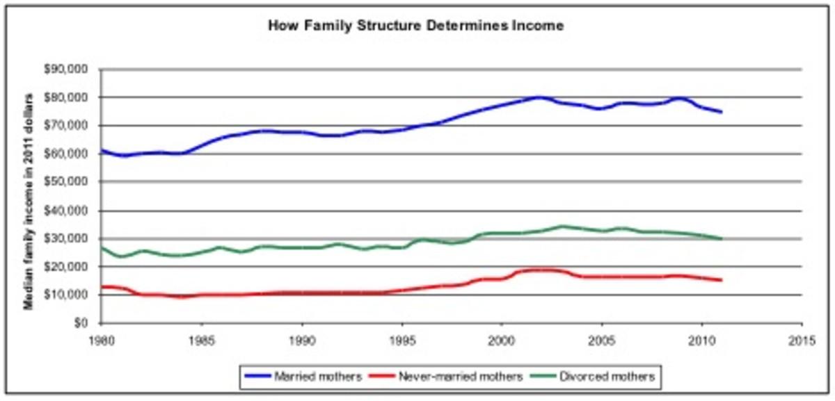 singlemom_income
