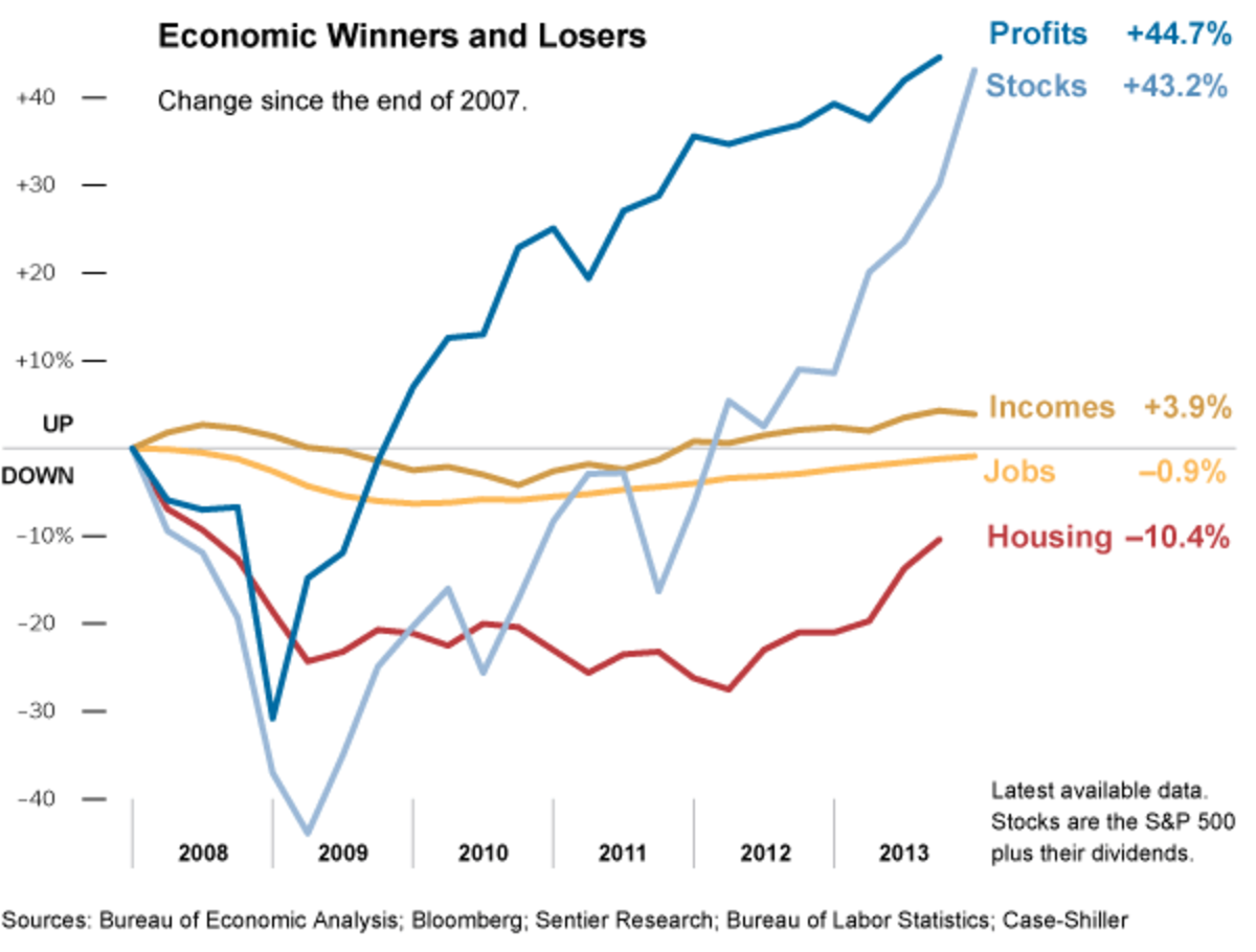 Economic winners and losers