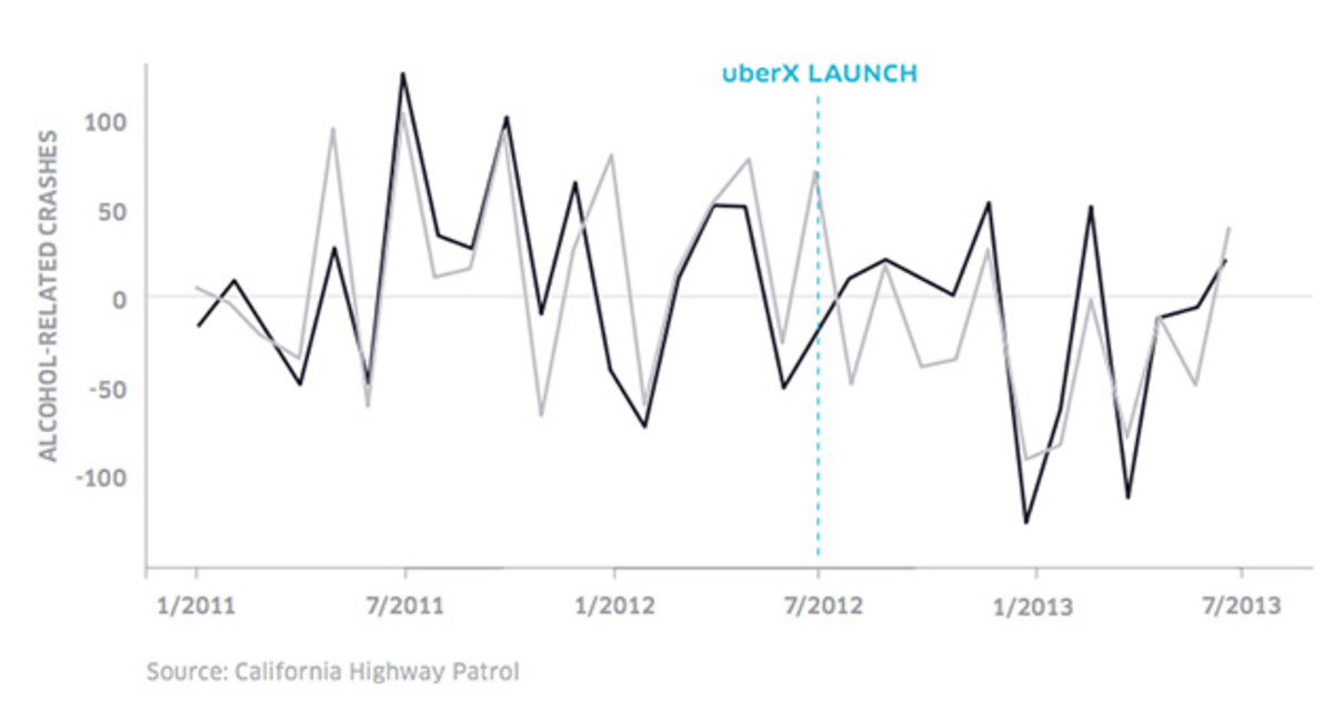 Darker line is 30 and over, lighter line is under 30. (Source: Report co-authored by Uber, MADD)