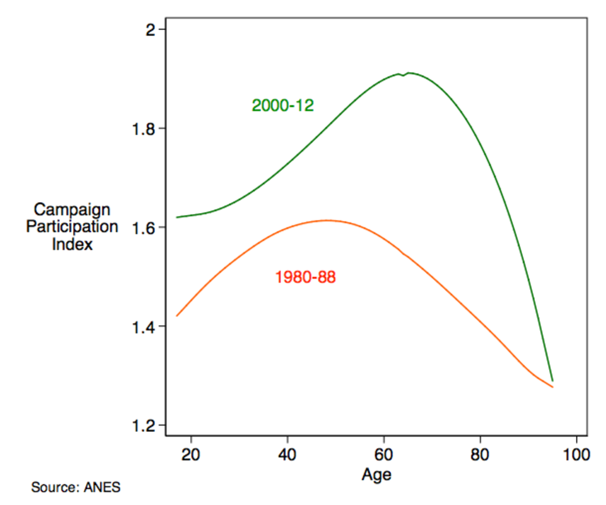 Campaign Participation by Age in Two Eras