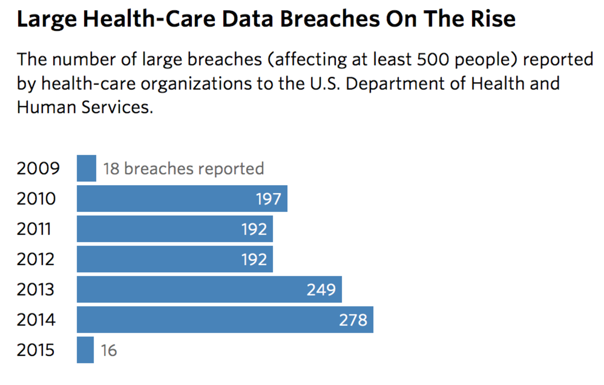 Data from the U.S. Department of Health and Human Services Office for Civil Rights Accessed on February 25, 2015. (Graph: Sisi Wei and Charles Ornstein/ProPublica)