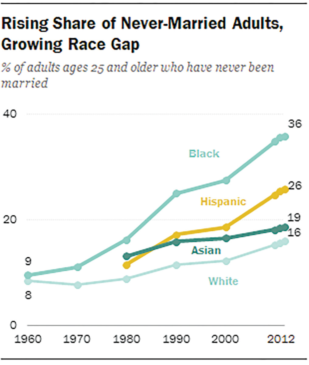 Note: Data on Hispanics and Asians prior to 1980 are not plotted given the small sample size. Source: Pew Research Center analysis of the 1960-2000 decennial census and 2000-2012 American Community Survey, Integrated Public Use Microdata Series (IPUMS). (Graph: Pew Research Center)