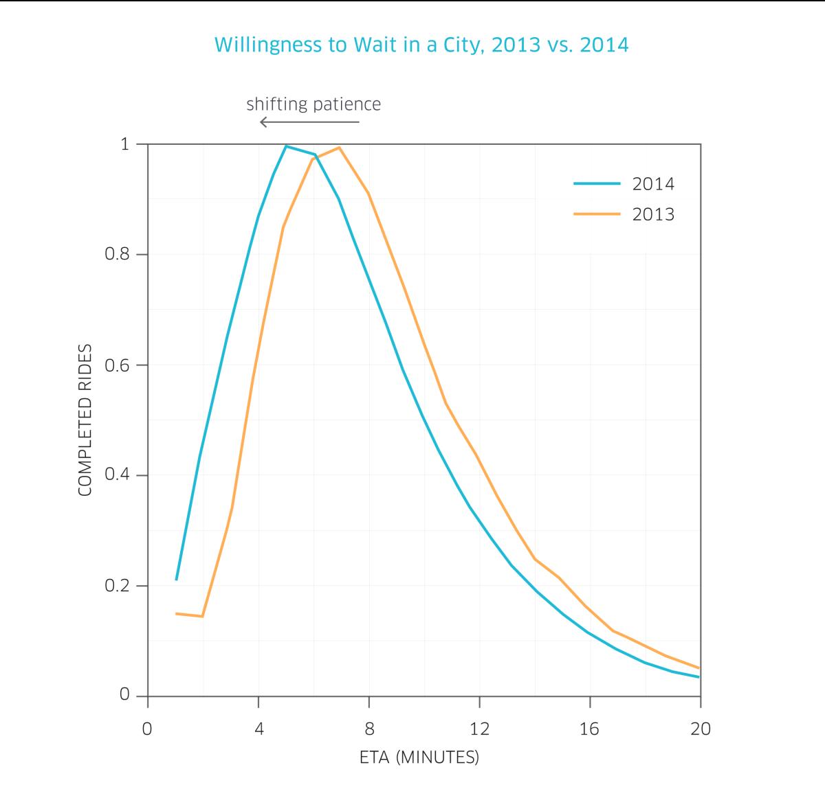 (Graph: Uber)