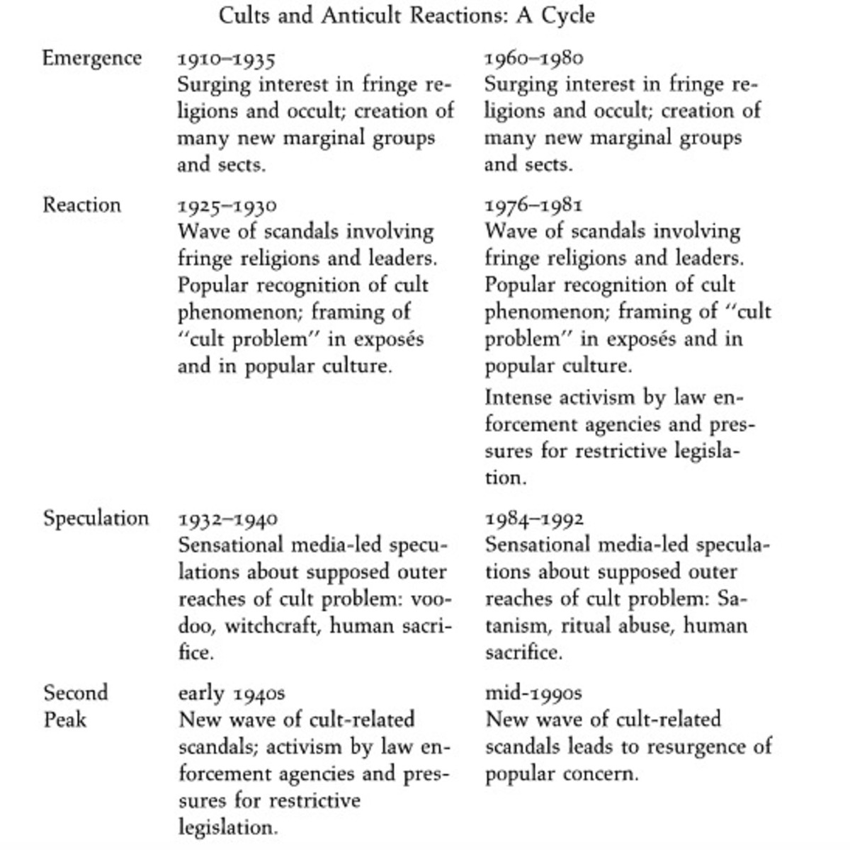 (Chart: Philip Jenkins'/Mystics and Messiahs: Cults and New Religions in American History)
