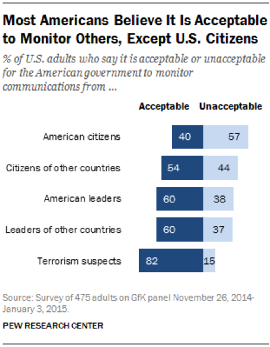 (Source: Pew Research Center)