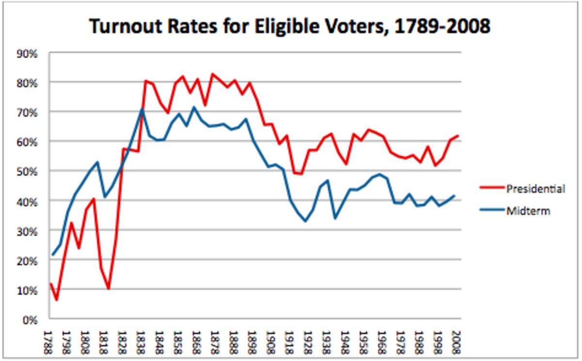 Voter Turnout in the U.S. Source: McDonald