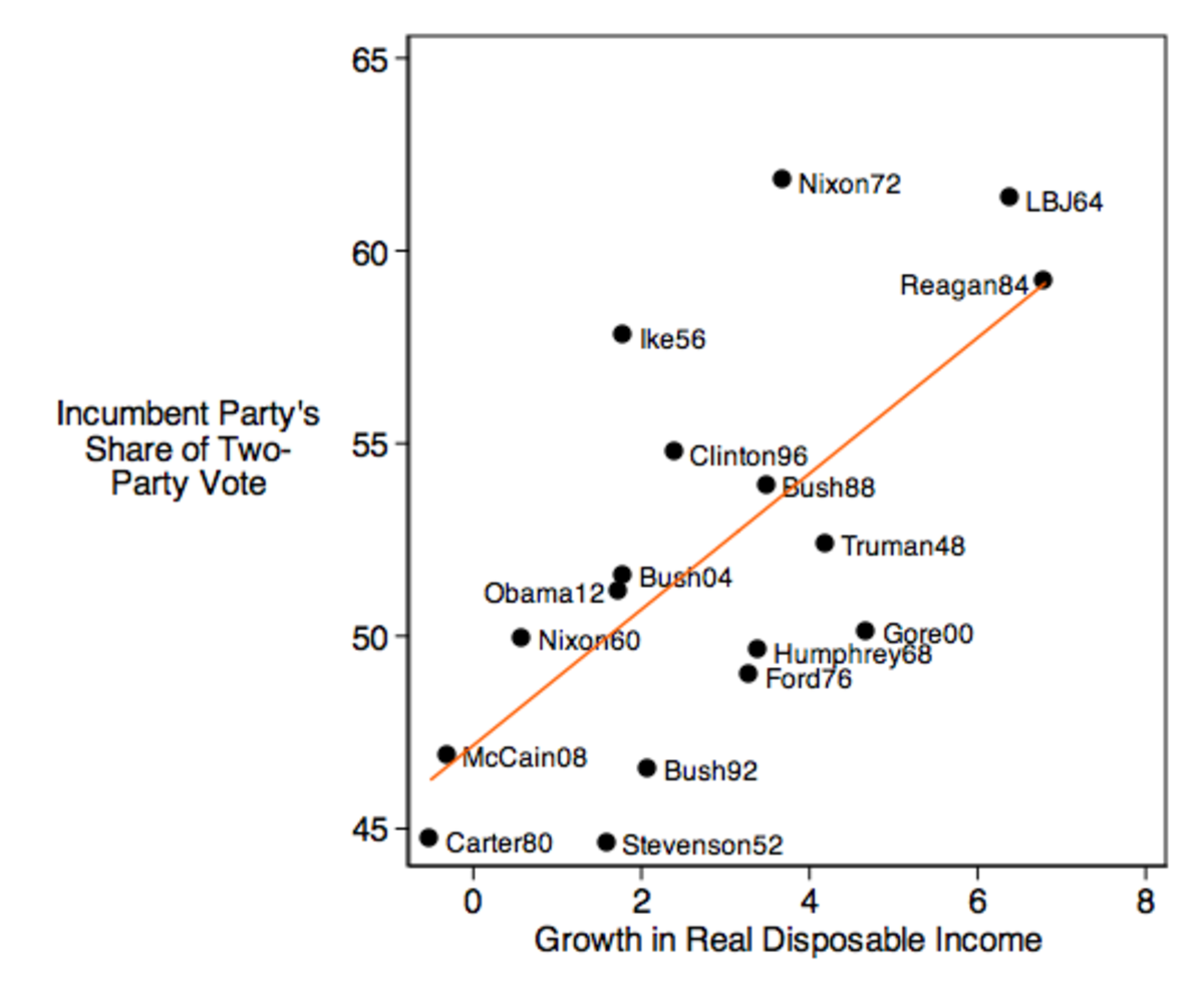 Economic Growth and the Presidential Vote