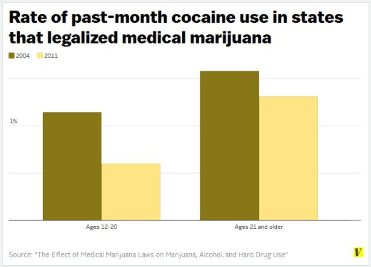 (Chart: Vox)