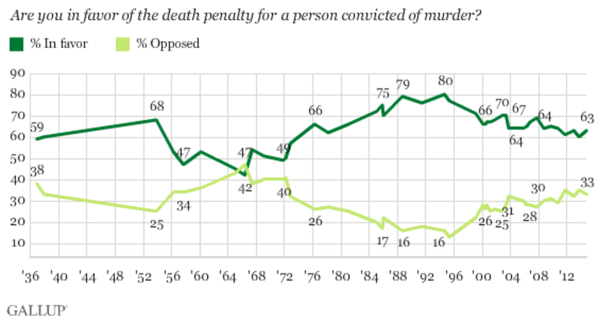 (Chart: Gallup)