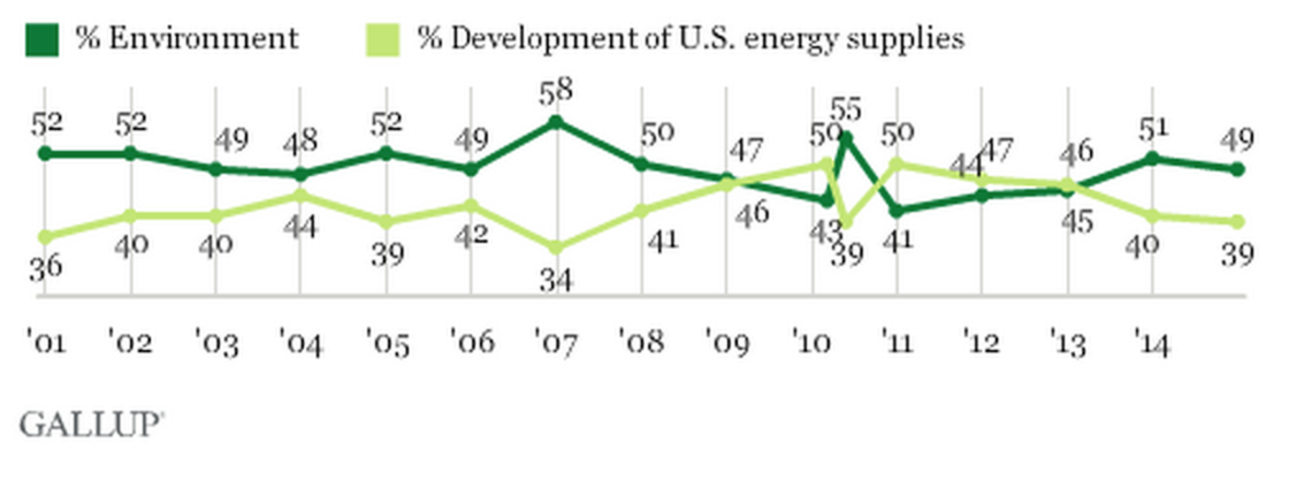 (Graphic: Gallup)