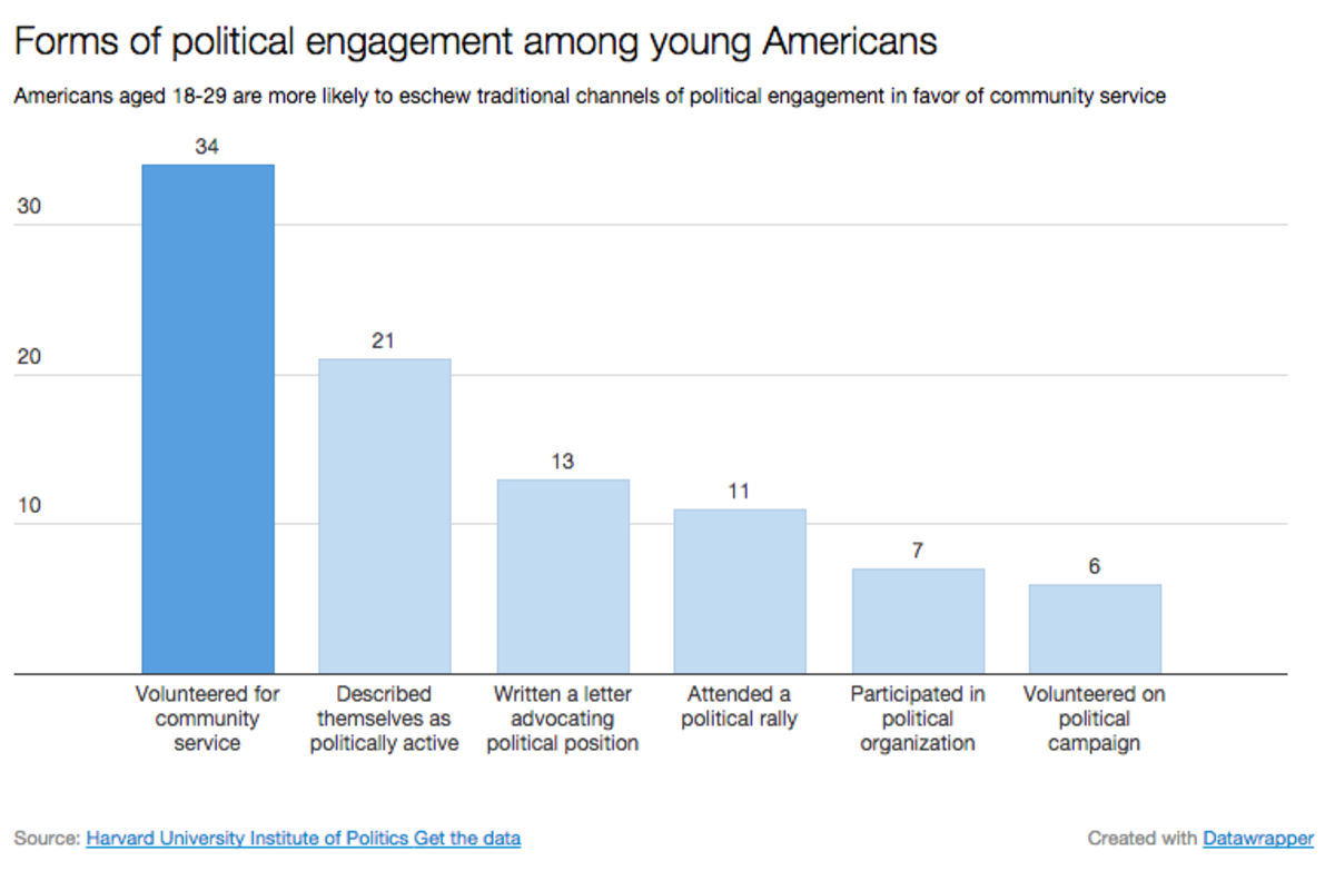 (Chart: Jared Keller/Datawrapper)