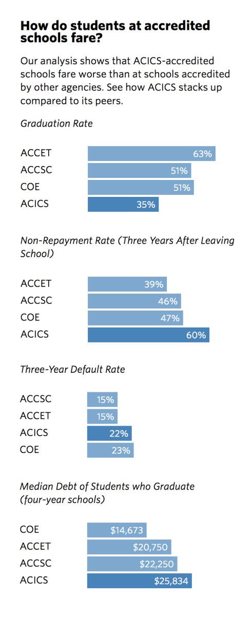 (Chart: Annie Waldman and Sisi Wei/ProPublica)
